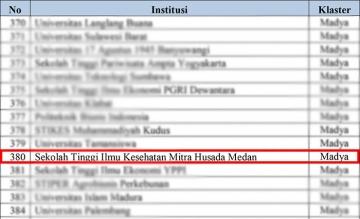 Selamat, STIKes Mitra Husada Medan Naik Peringkat dibidang Kinerja Penelitian menjadi Madya